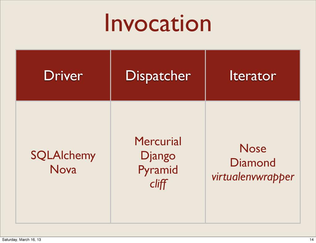 Invocation Driver Dispatcher Iterator SQLAlchem...
