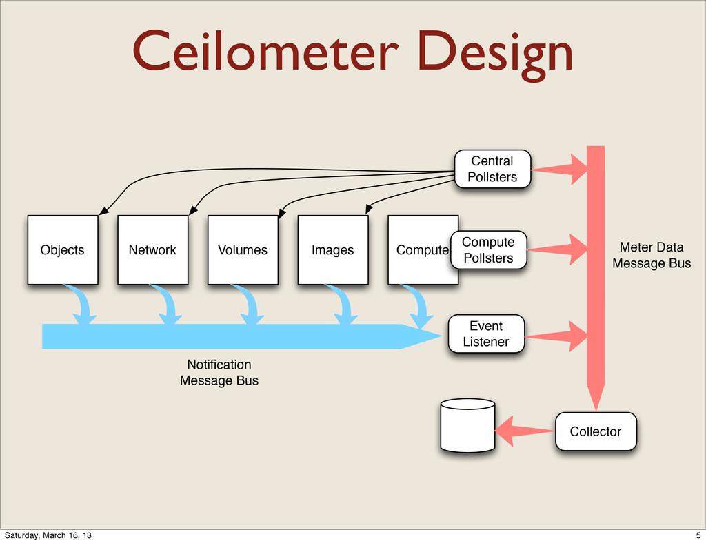 Ceilometer Design Compute Images Volumes Networ...