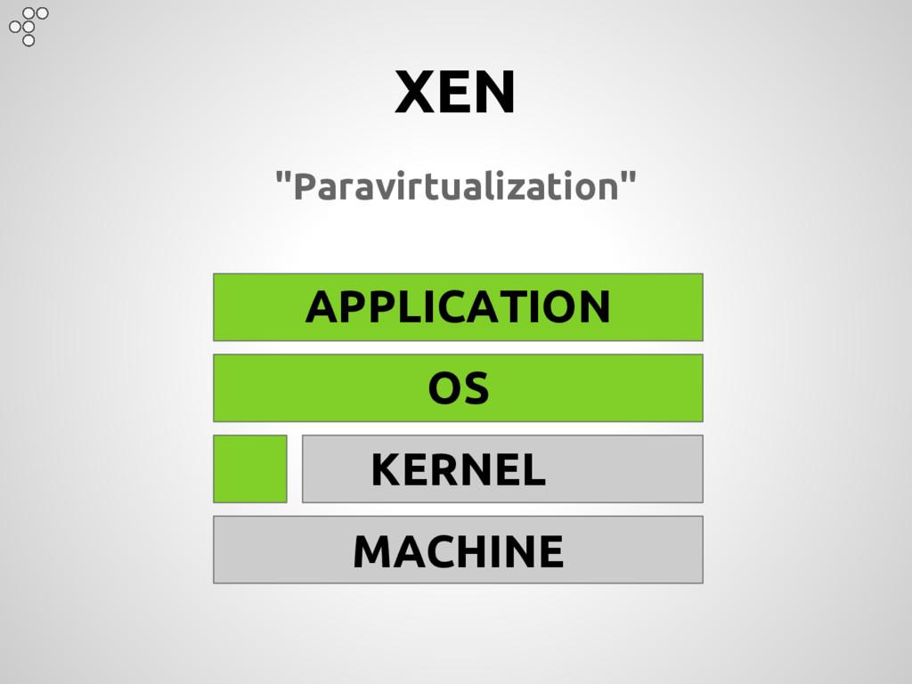 "XEN ""Paravirtualization"" APPLICATION OS KERNEL ..."