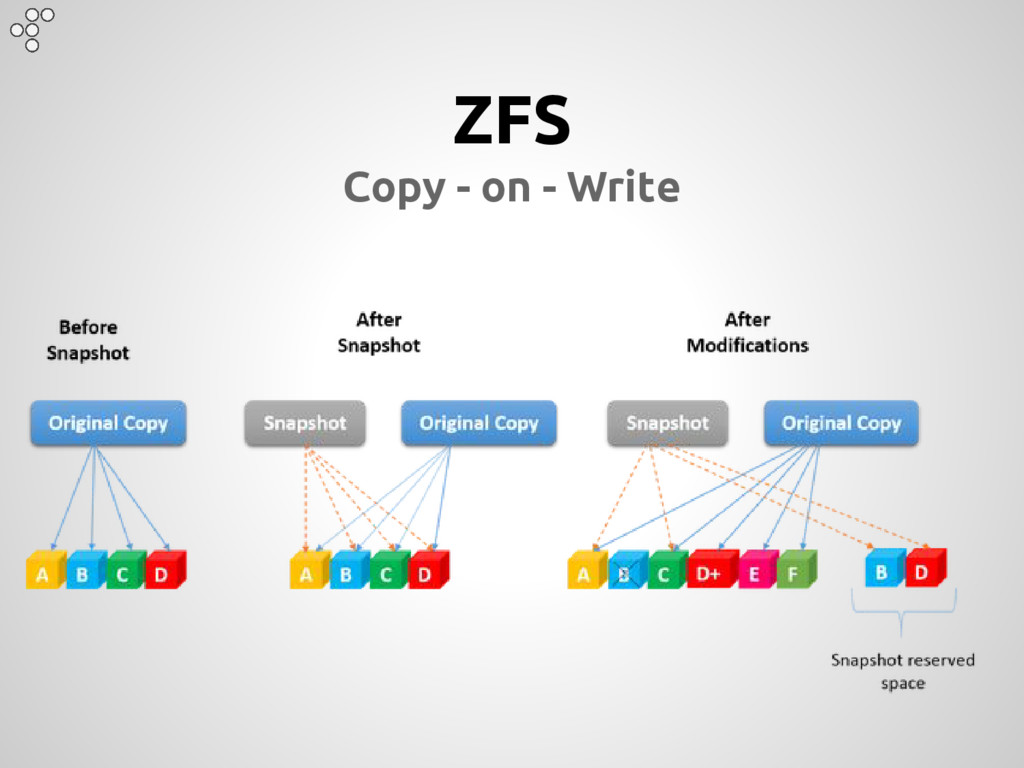 ZFS Copy - on - Write