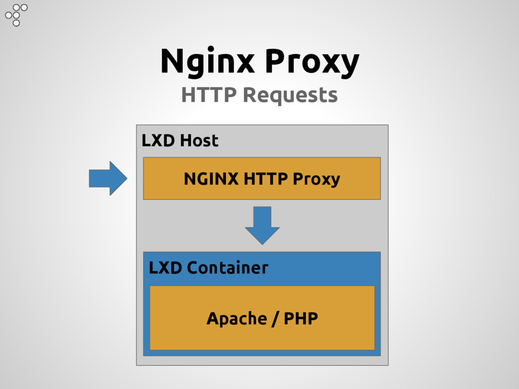 Nginx Proxy HTTP Requests LXD Host LXD Containe...