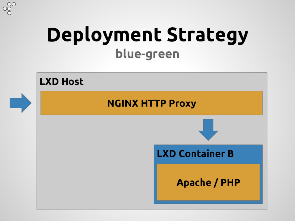 Deployment Strategy blue-green LXD Host LXD Con...