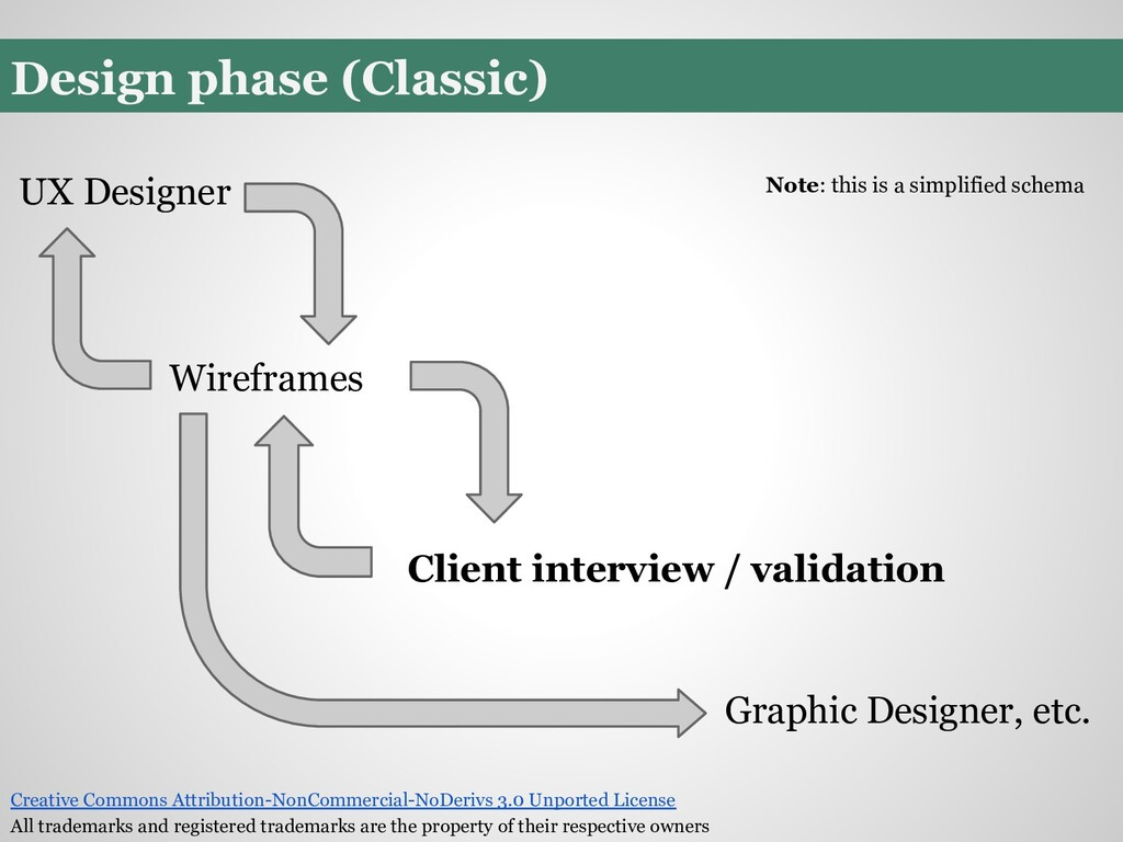 Design phase (Classic) Wireframes Client interv...