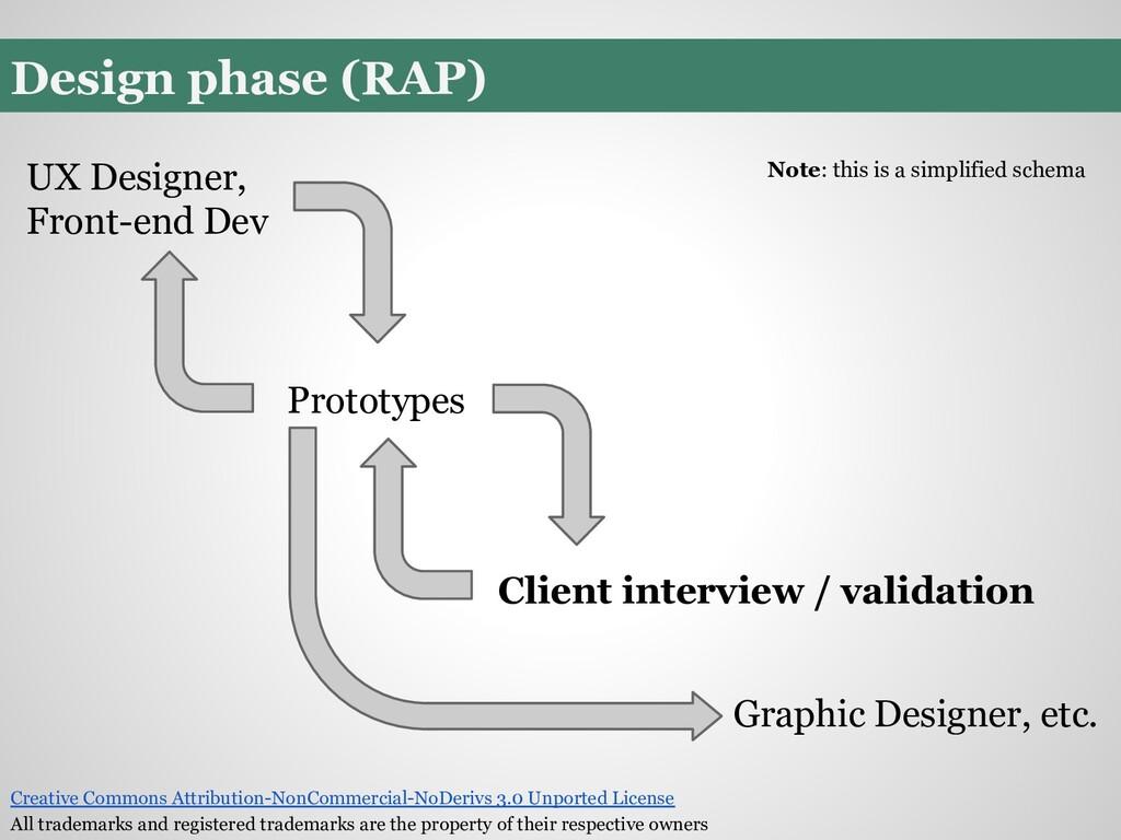 Design phase (RAP) Prototypes Client interview ...