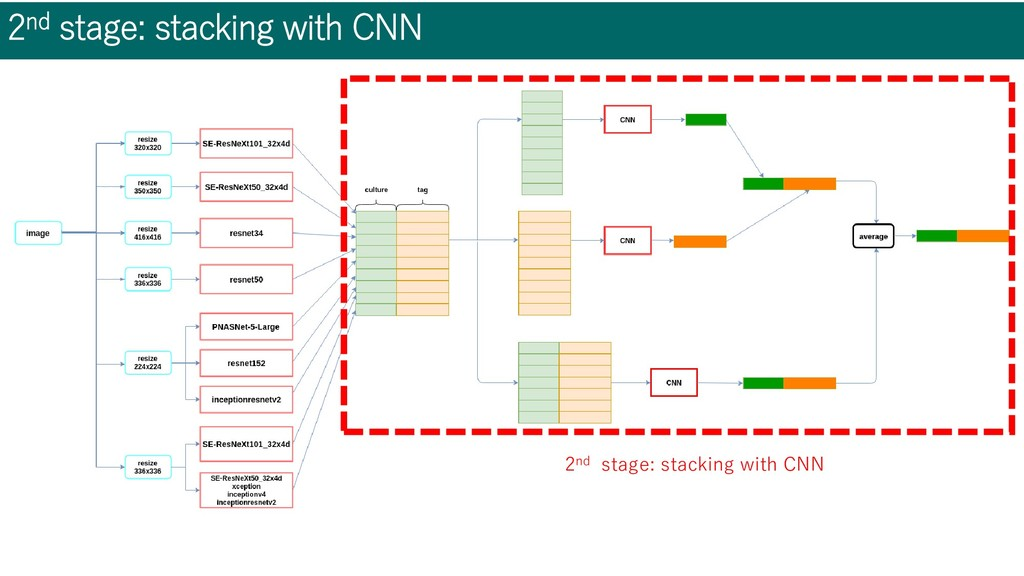 2nd stage: stacking with CNN 2nd stage: stackin...