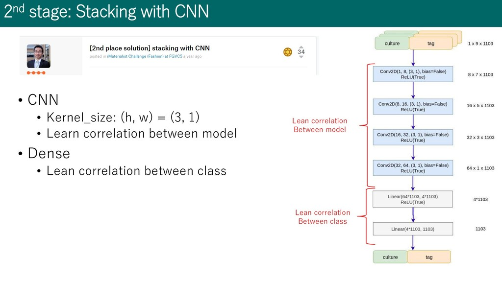 2nd stage: Stacking with CNN • CNN • Kernel_siz...