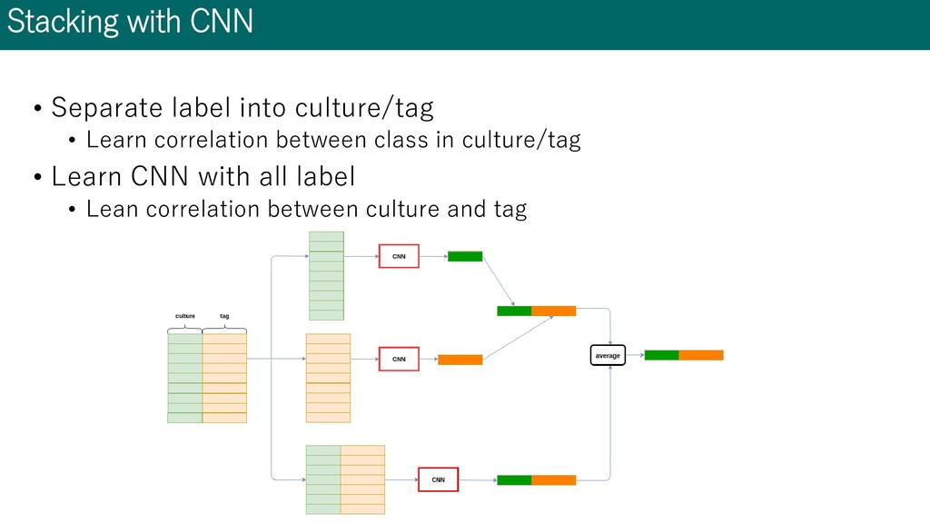 Stacking with CNN • Separate label into culture...