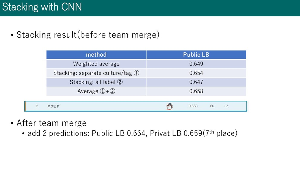 Stacking with CNN • Stacking result(before team...