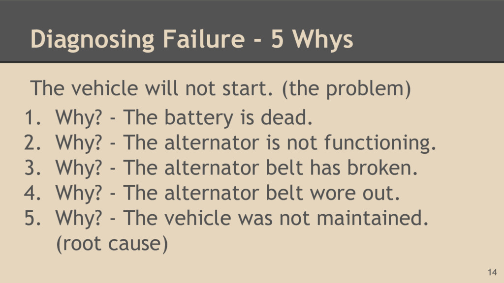 Diagnosing Failure - 5 Whys The vehicle will no...
