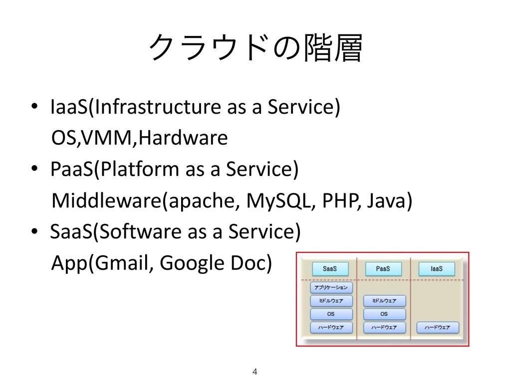 Ϋϥυͷ֊ • IaaS(Infrastructure as a Service) OS,...