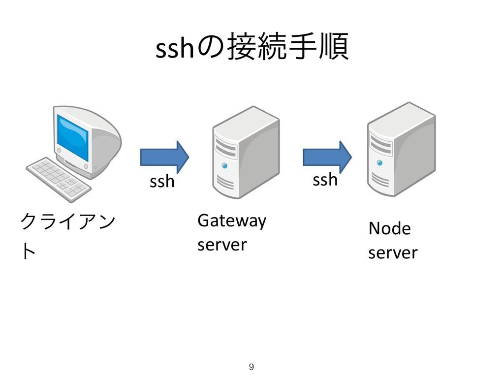 sshͷଓखॱ ssh Gateway server Node server ssh ΫϥΠ...