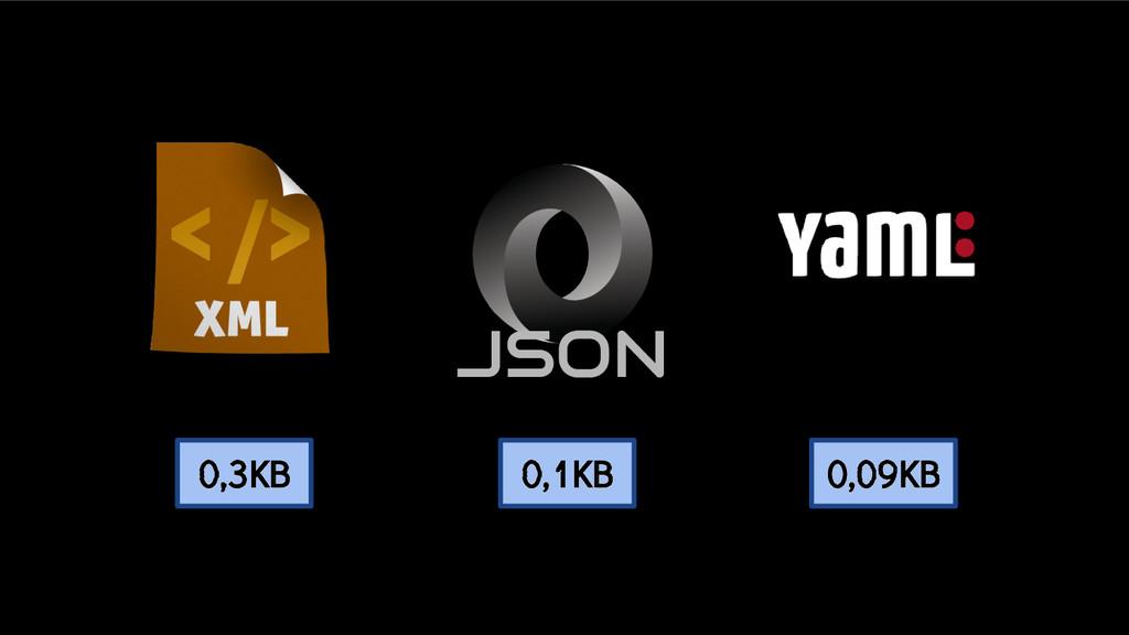 JSON 0,09KB 0,1KB 0,3KB