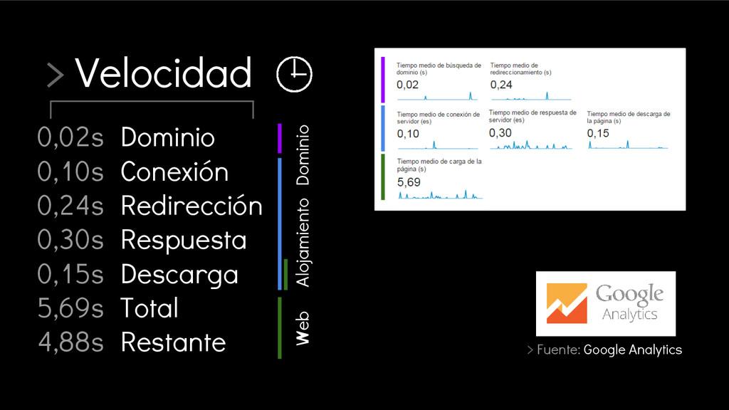 > Velocidad > Fuente: Google Analytics Dominio ...