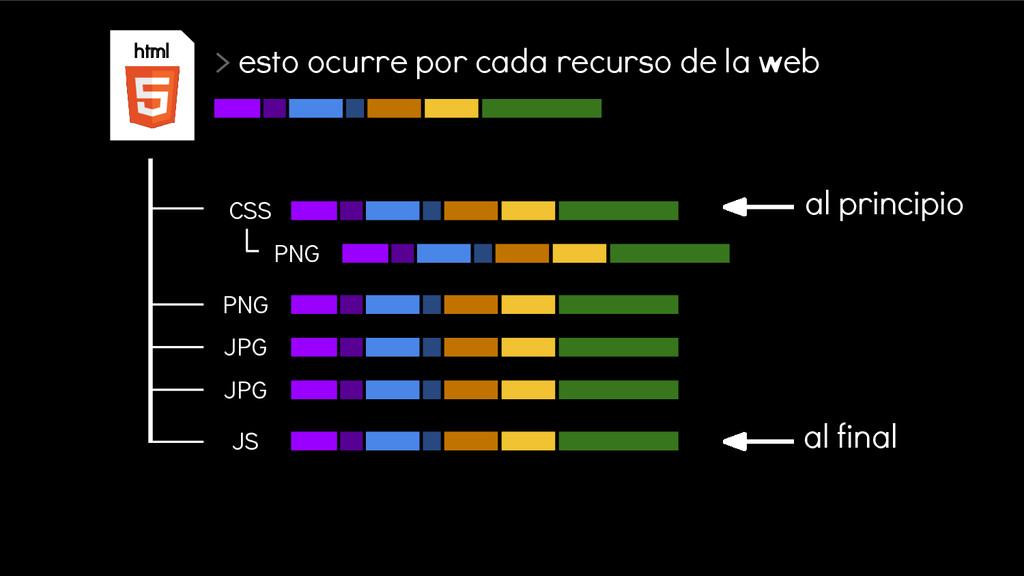 CSS html PNG PNG JPG JPG JS > esto ocurre por c...