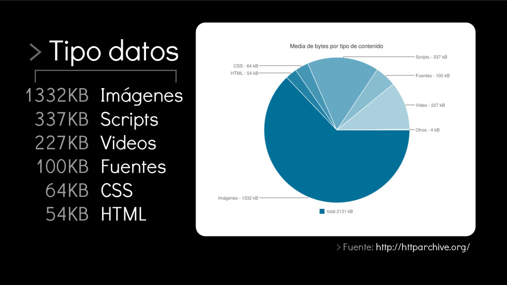 > Tipo datos > Fuente: http://httparchive.org/ ...
