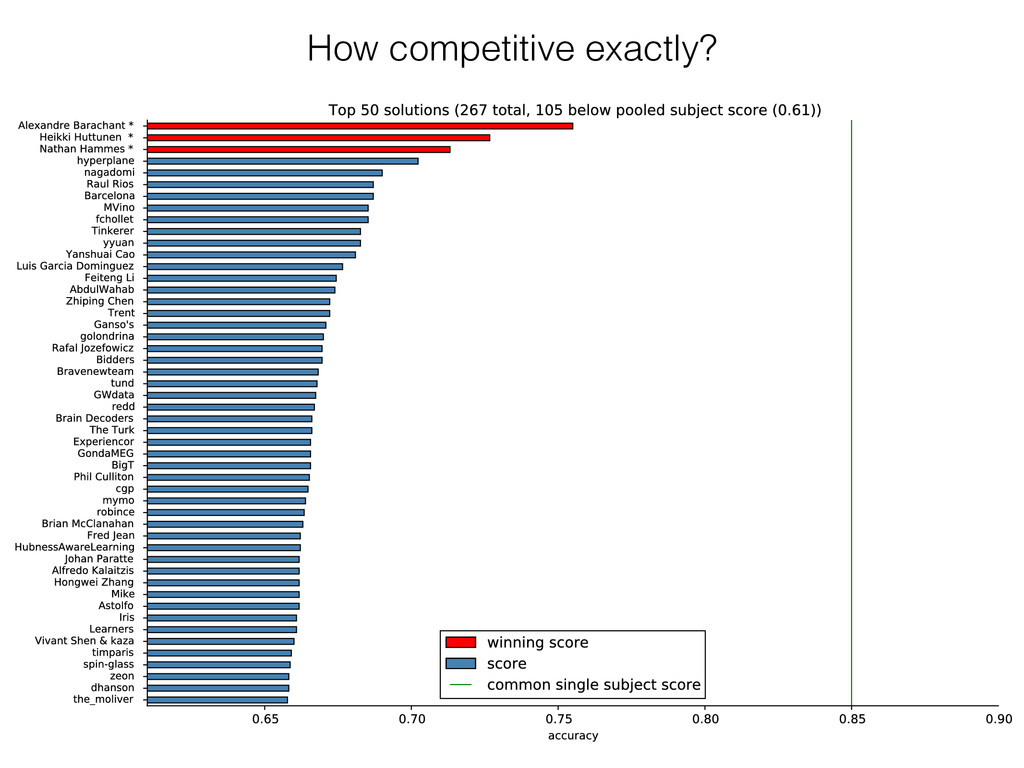 How competitive exactly?