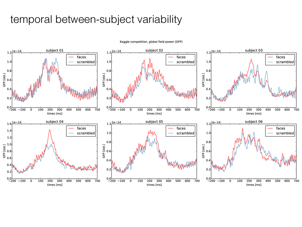 temporal between-subject variability