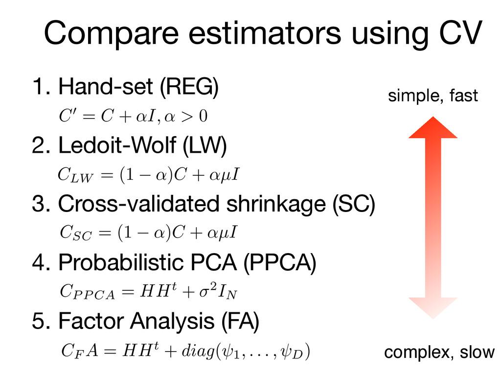 1. Hand-set (REG)  2. Ledoit-Wolf (LW)  3. Cros...