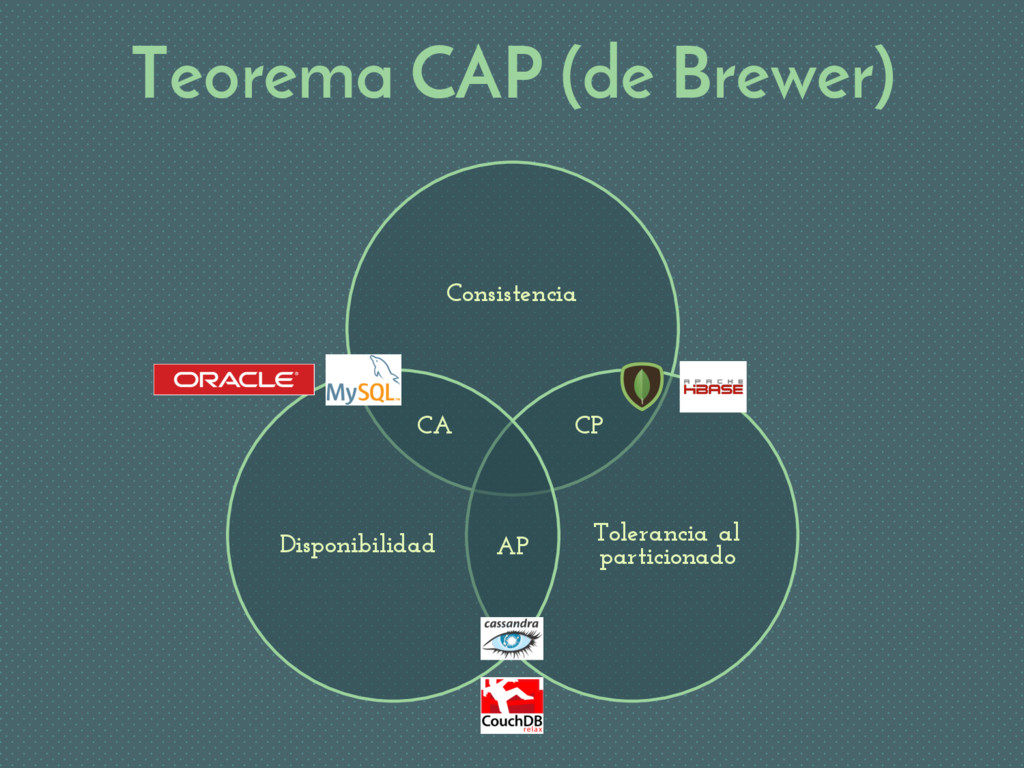 Teorema CAP (de Brewer) Consistencia Tolerancia...