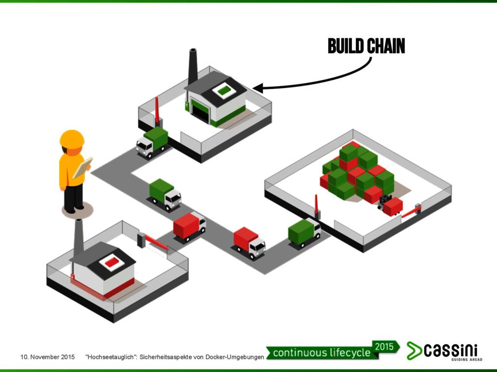 """Build Chain 10. November 2015 """"Hochseetauglich""""..."""