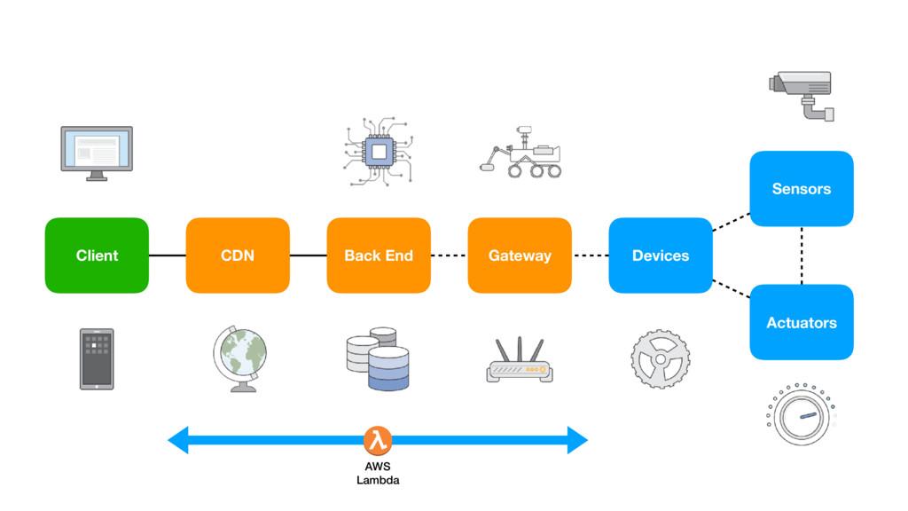 CDN Client Back End Devices Sensors Actuators A...