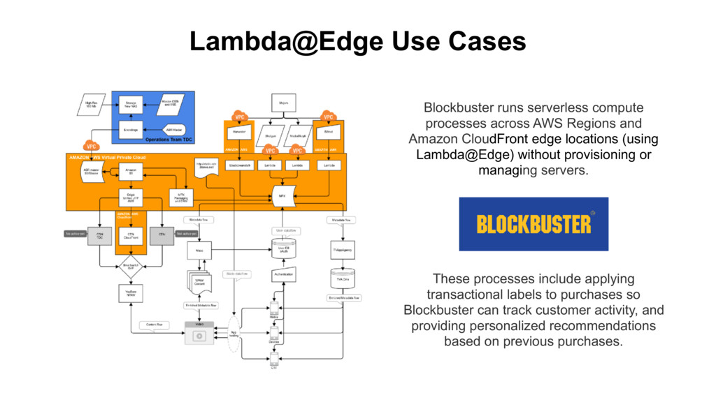 Lambda@Edge Use Cases These processes include a...