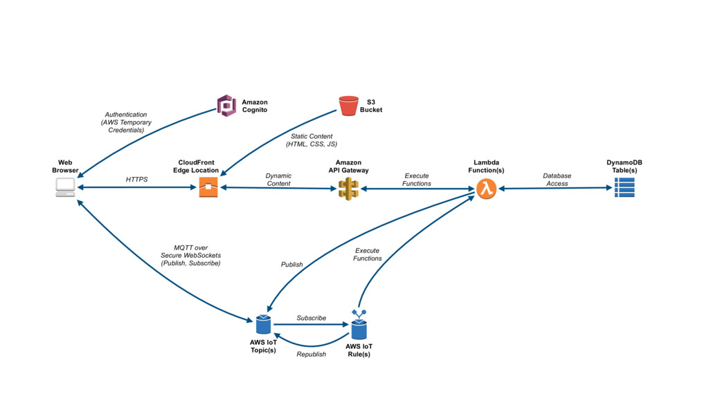 Web Browser CloudFront Edge Location S3 Bucket ...