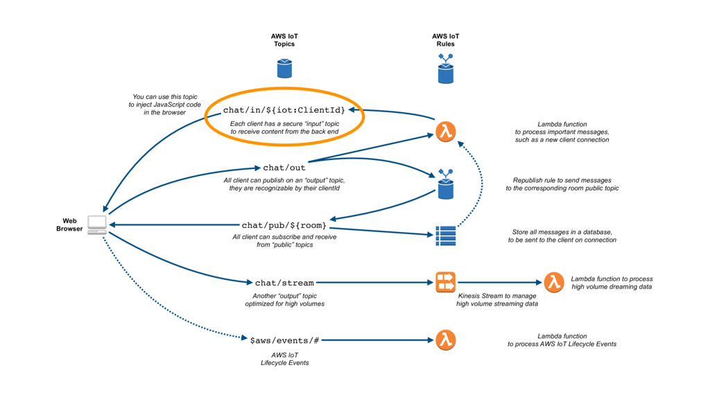Web Browser AWS IoT Topics AWS IoT Rules chat/i...