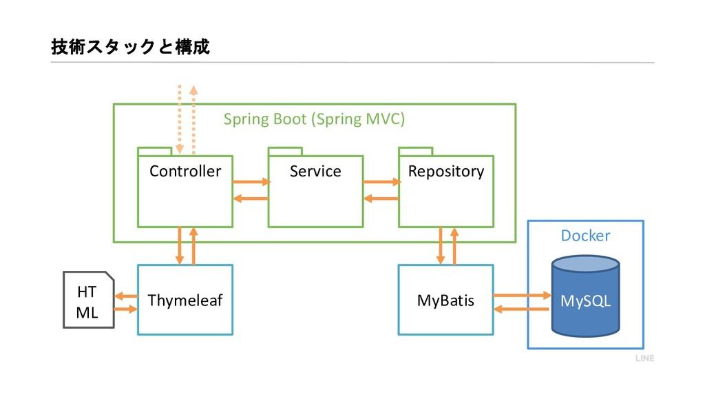 Docker   Spring Boot (Spring MVC) Contr...