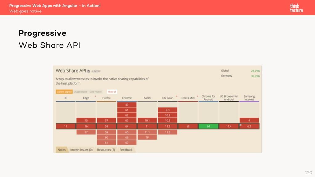 Web Share API Progressive Web Apps with Angular...