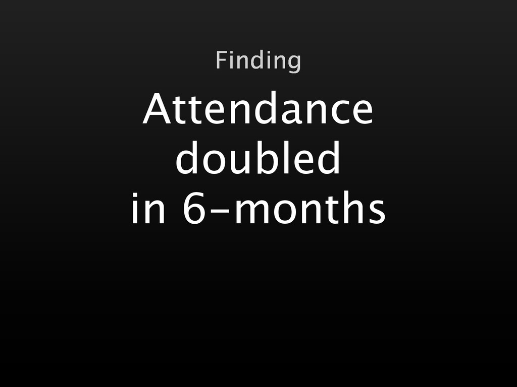 Attendance doubled in 6-months Finding