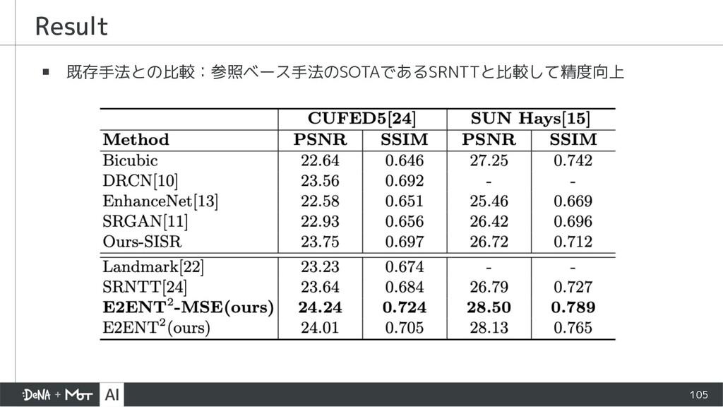 Result ▪ 既存手法との比較:参照ベース手法のSOTAであるSRNTTと比較して精度向上...