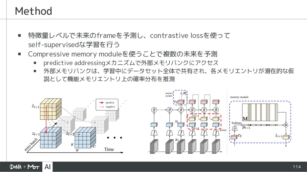Method 114 ▪ 特徴量レベルで未来のframeを予測し、contrastive lo...