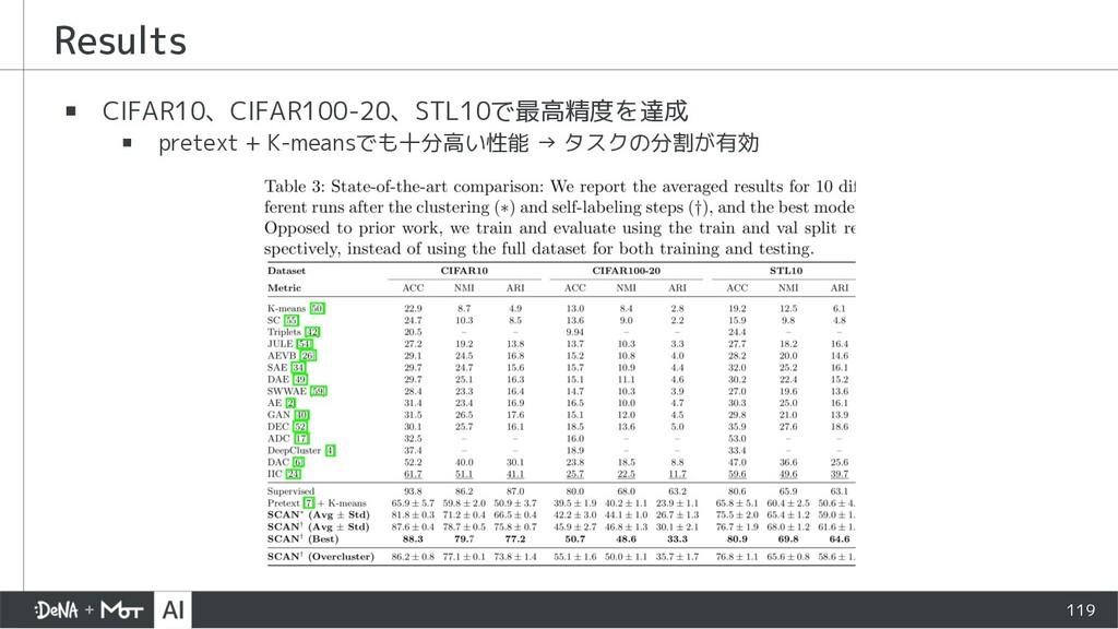 Results ▪ CIFAR10、CIFAR100-20、STL10で最高精度を達成 ▪ p...