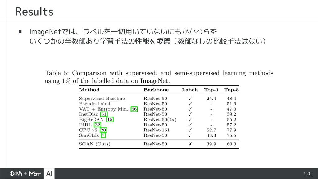 ▪ ImageNetでは、ラベルを一切用いていないにもかかわらず いくつかの半教師あり学習手法...