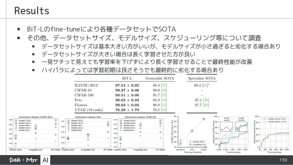 ▪ BiT-Lのfine-tuneにより各種データセットでSOTA ▪ その他、データセットサ...