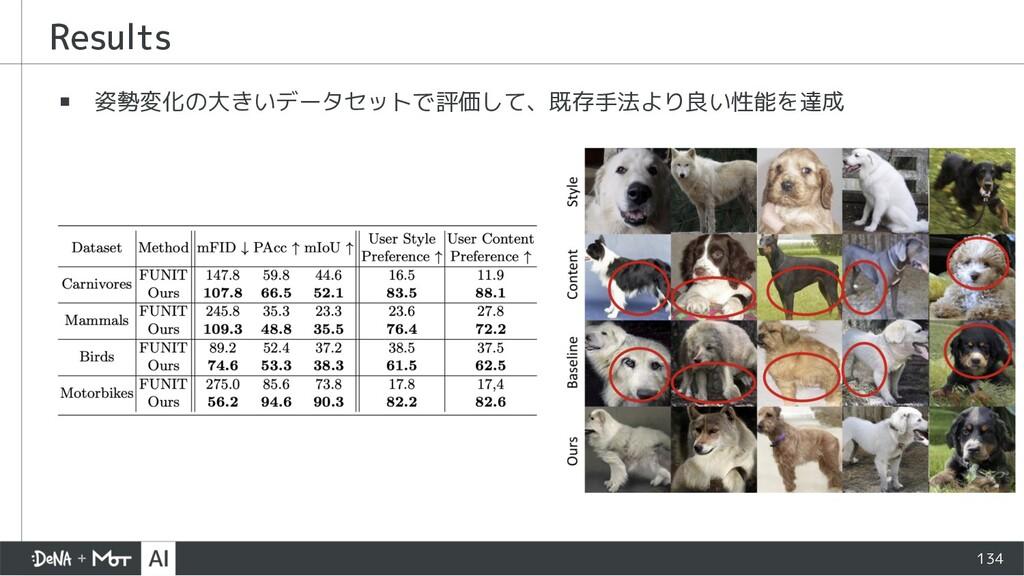 ▪ 姿勢変化の大きいデータセットで評価して、既存手法より良い性能を達成 Results 134