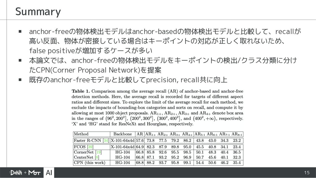 Summary ▪ anchor-freeの物体検出モデルはanchor-basedの物体検出...