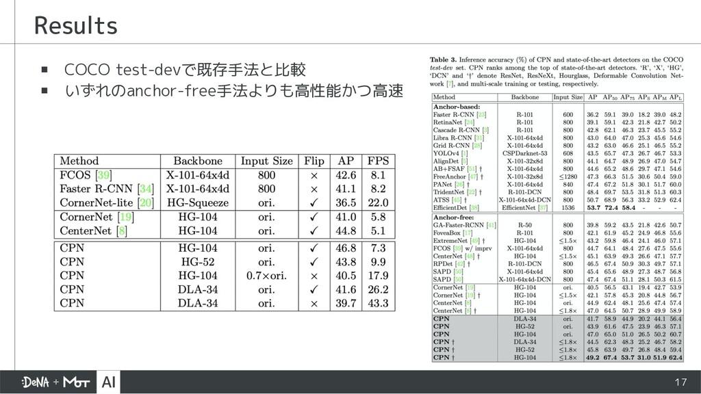 ▪ COCO test-devで既存手法と比較 ▪ いずれのanchor-free手法よりも高...