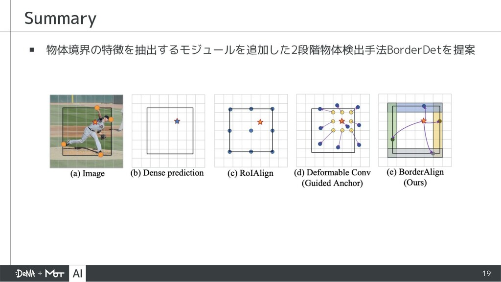 Summary ▪ 物体境界の特徴を抽出するモジュールを追加した2段階物体検出手法Border...