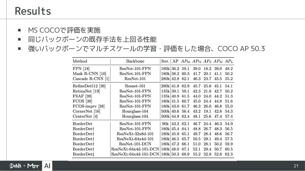 ▪ MS COCO で評価を実施 ▪ 同じバックボーンの既存手法を上回る性能 ▪ 強いバックボ...