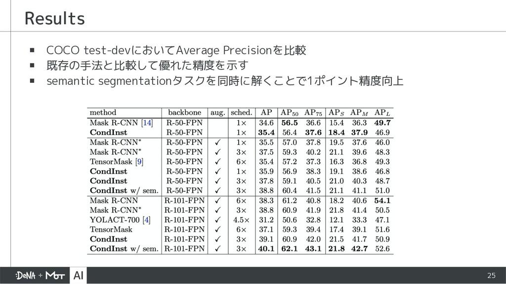 ▪ COCO test-devにおいてAverage Precisionを比較 ▪ 既存の手法...