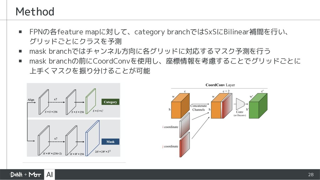 Method ▪ FPNの各feature mapに対して、category branchでは...