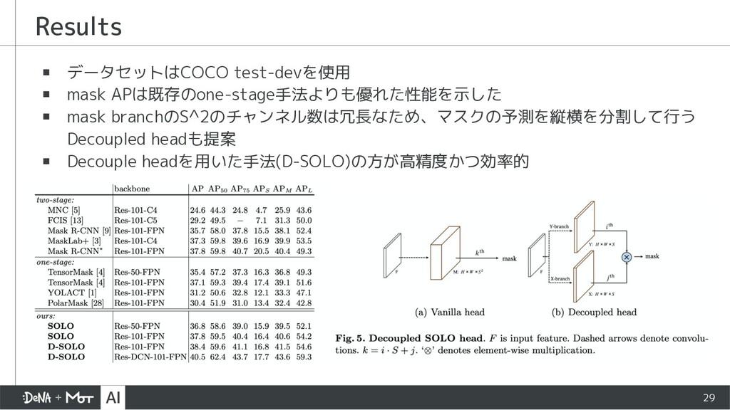 ▪ データセットはCOCO test-devを使用 ▪ mask APは既存のone-stag...