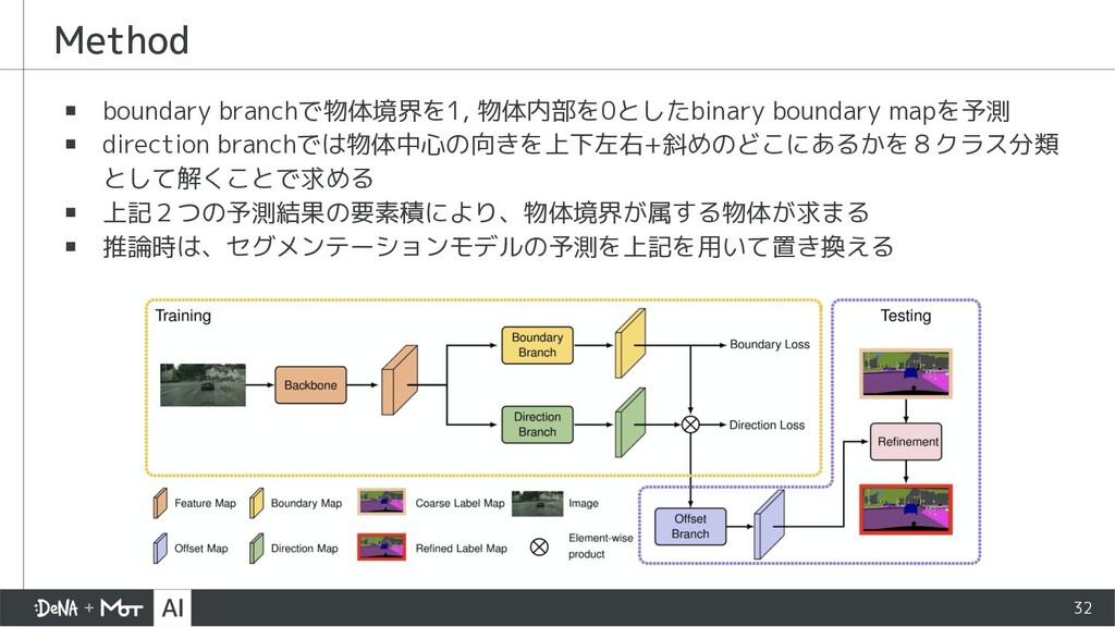 Method ▪ boundary branchで物体境界を1, 物体内部を0としたbinar...