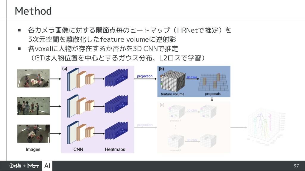 Method ▪ 各カメラ画像に対する関節点毎のヒートマップ(HRNetで推定)を 3次元空間...
