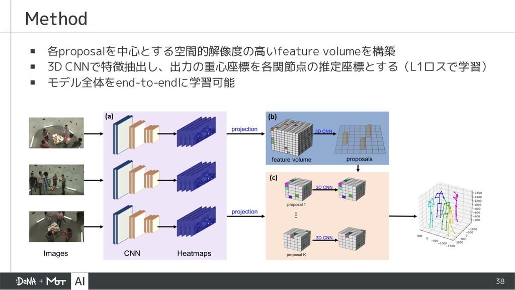 Method ▪ 各proposalを中心とする空間的解像度の高いfeature volume...