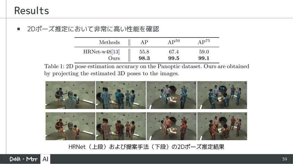 ▪ 2Dポーズ推定において非常に高い性能を確認 Results 39 HRNet(上段)および...