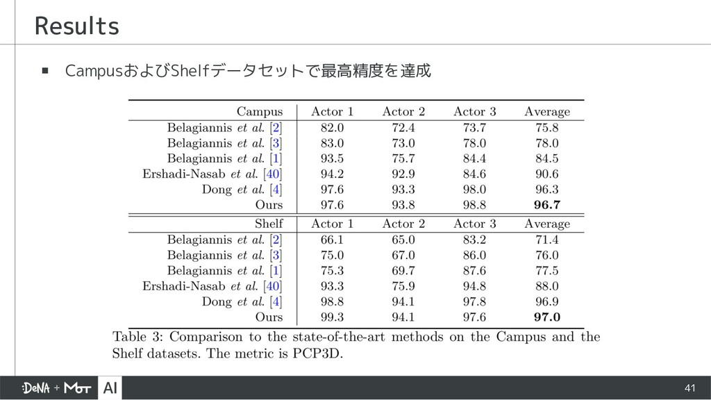 ▪ CampusおよびShelfデータセットで最高精度を達成 Results 41