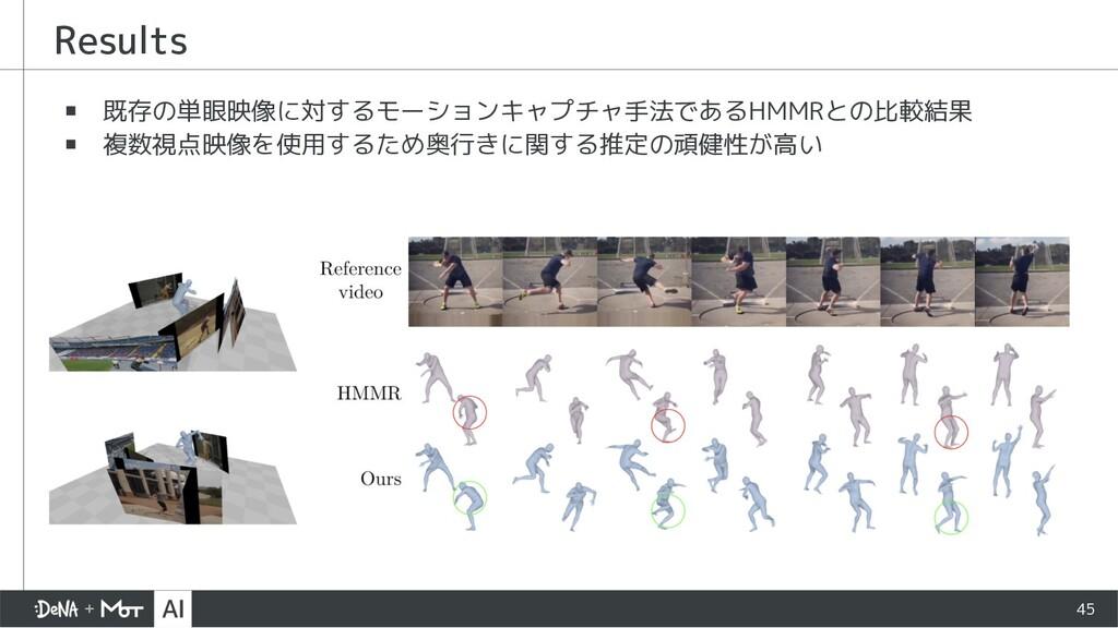▪ 既存の単眼映像に対するモーションキャプチャ手法であるHMMRとの比較結果 ▪ 複数視点映像...